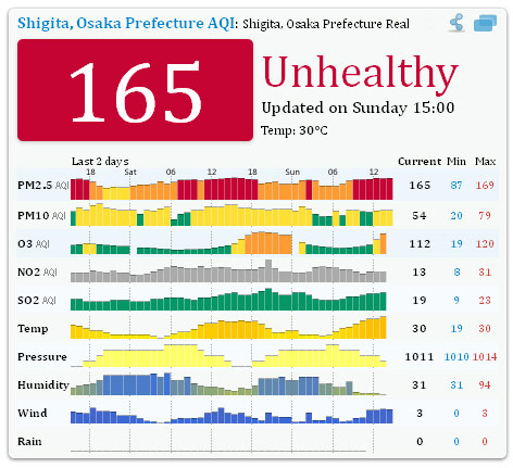Air Pollution in Japan PM2.5