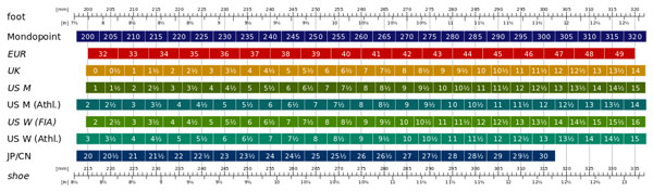 International shoe size chart from Wikipedia