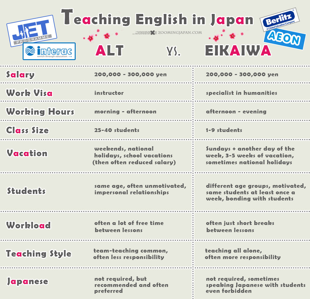 Teach English in Japan ALT vs Eikaiwa Infographic